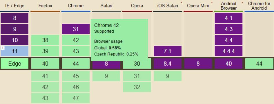 Kompatibilita prohlížečů s HTTP/2.