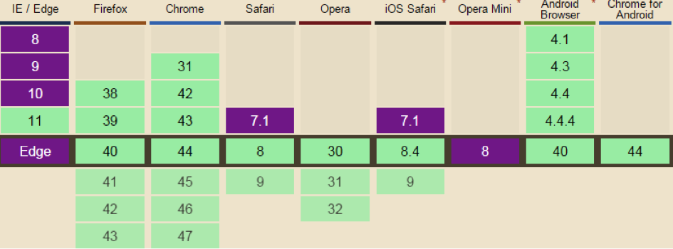 Kompatibilita prohlížečů s SPDY.