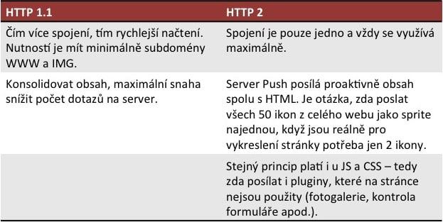 Tabulka2 HTTP2